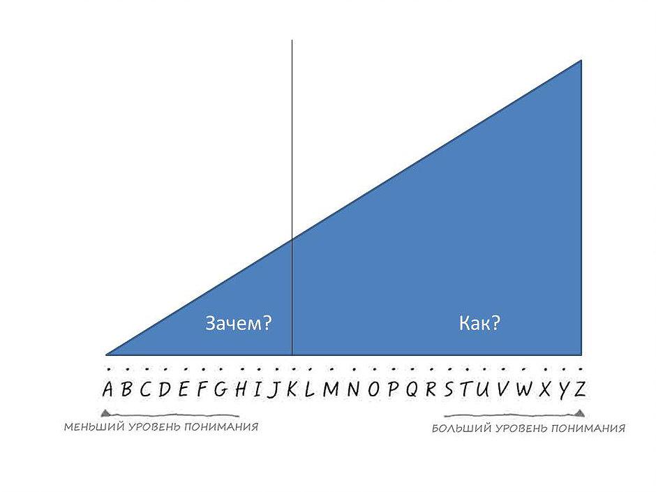 Искусство объяснять: контекст