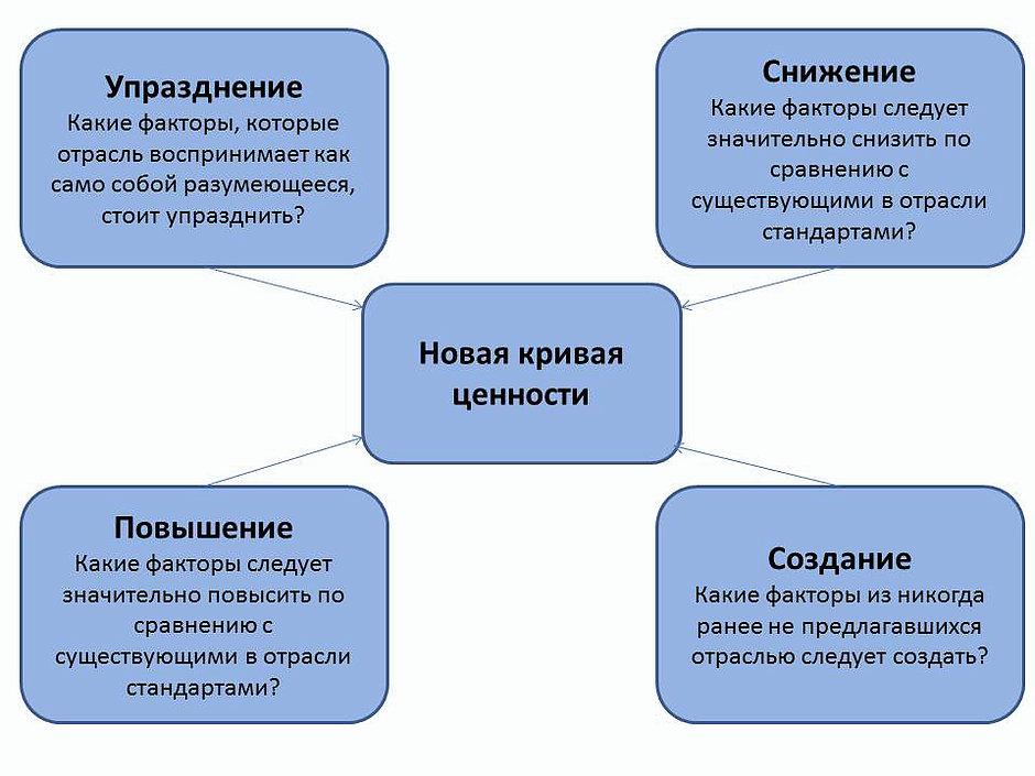 Модель четырех действий: стратегия голубого океана
