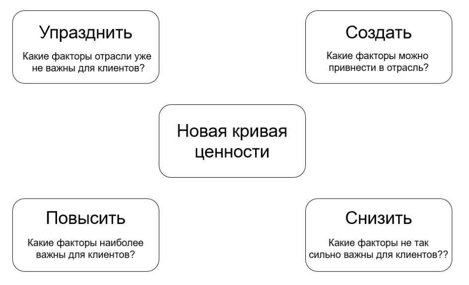 Новый рынок: модель четырех действий