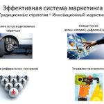 Инновационный маркетинг (сервис)