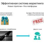Free платформы
