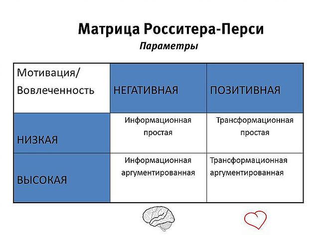 Матрица Росситера-Перси