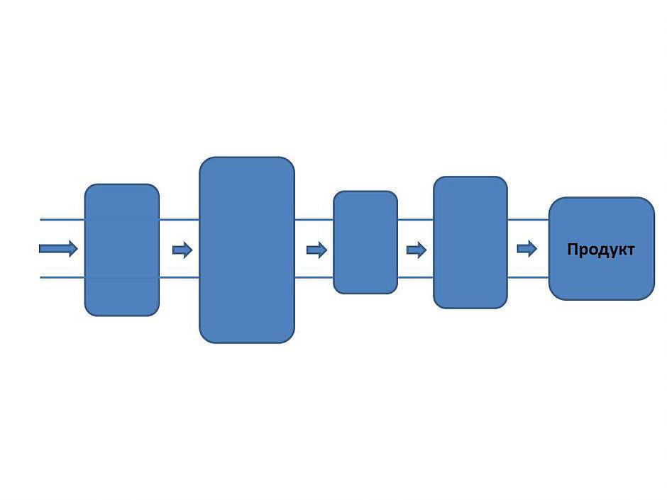 Теория ограничений: цепь или поток