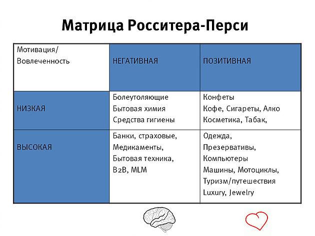 Товарные категории в матрице