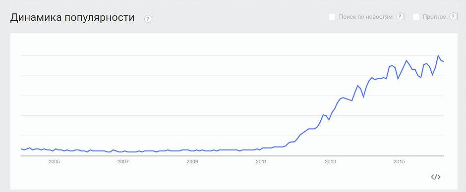 Популярность Big Data