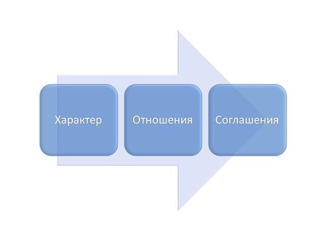 Как развить навык 4