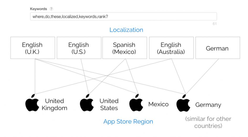 Локализации