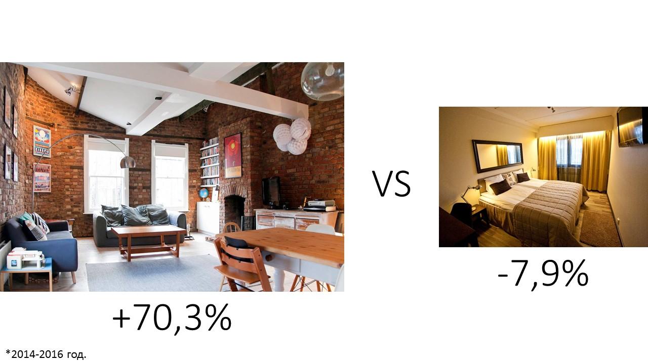 Динамика аудитории Airbnb аренда
