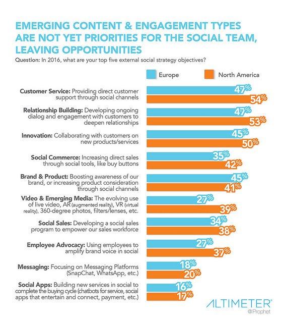 Исследование: 5 важных целей в социальных стратегиях на 2016 год