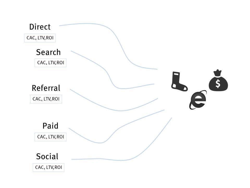 E-commerce важные показатели модель