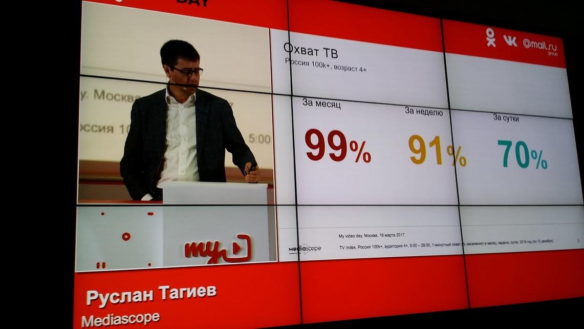 Интернет видео: охват телевидения по РФ