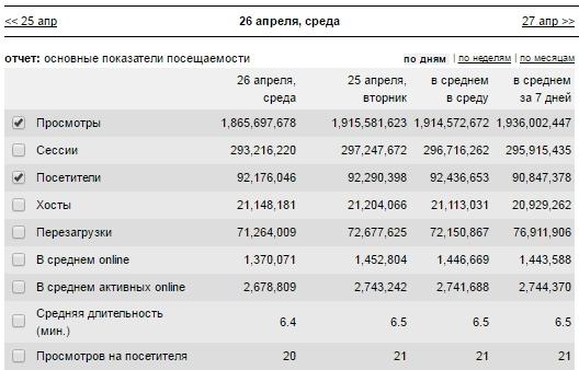 Статистика Вконтакте liveinternet