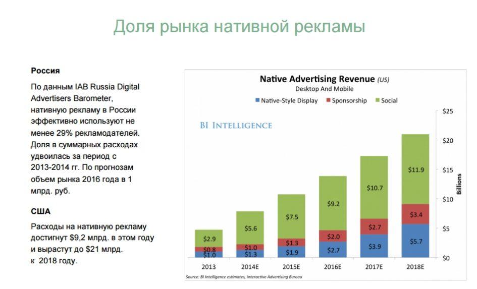 Динамика рынка нативной рекламы