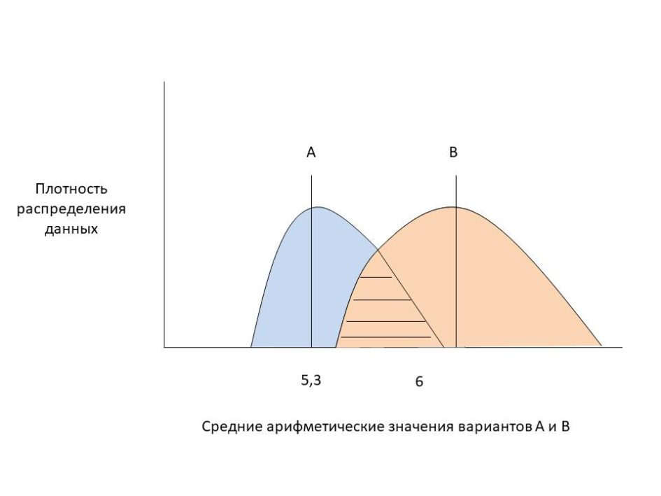 AB test пример 4
