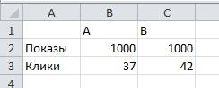 AB test пример 2