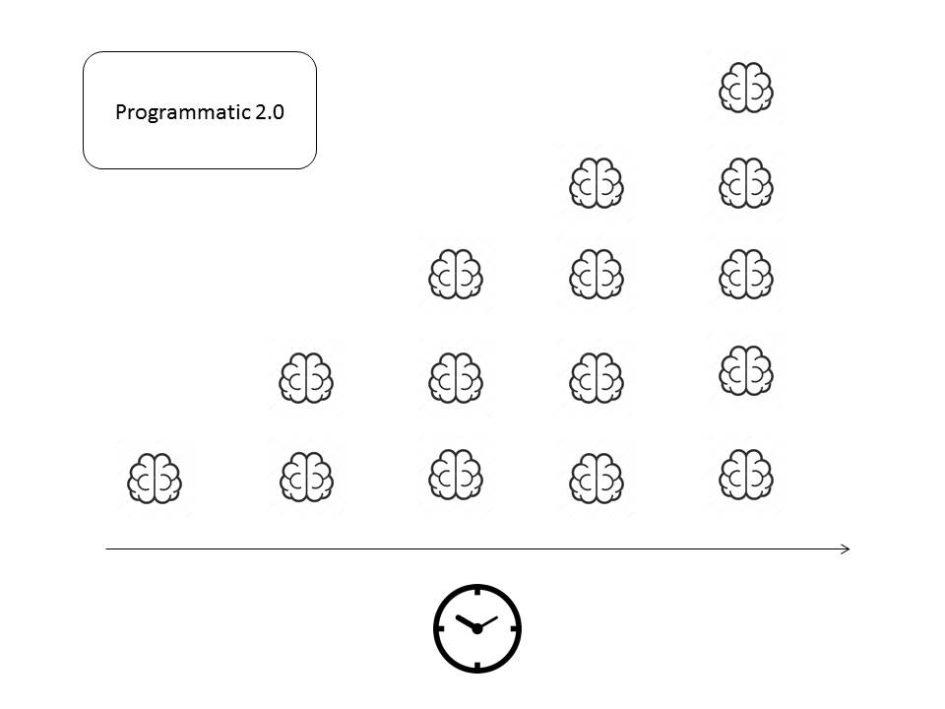 Programmatic со временем умнеет