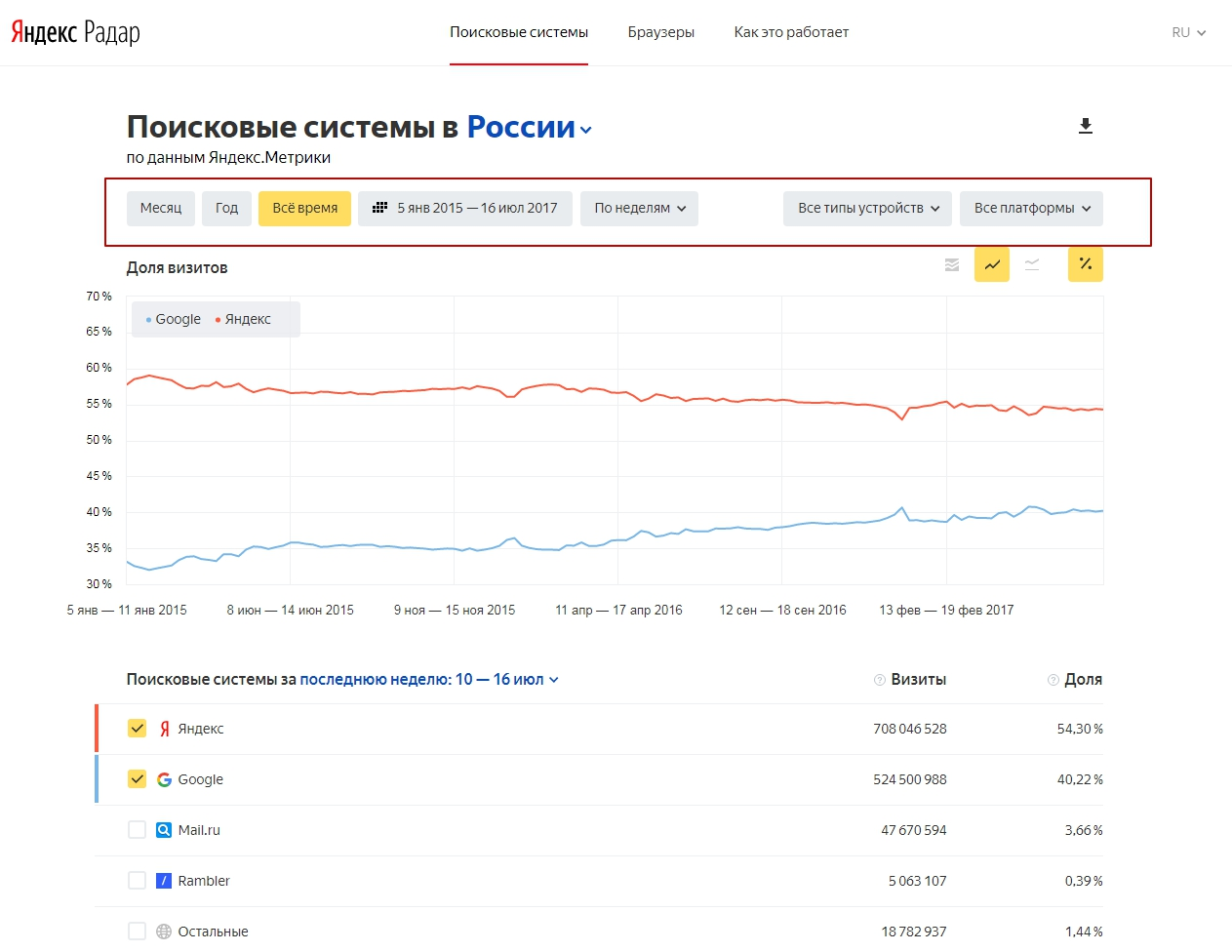 Яндекс.Радар статистика