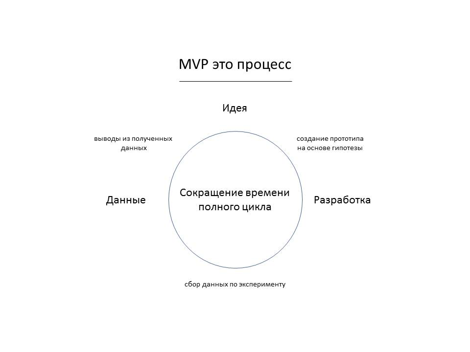 MVP это процесс