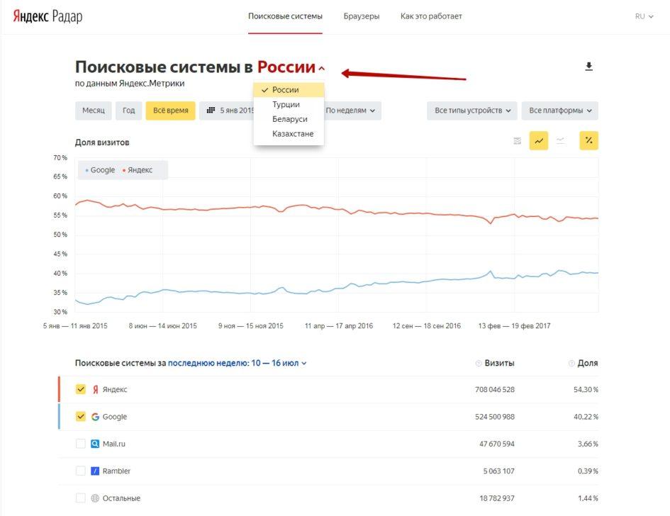 Яндекс.Радар выбор ГЕО