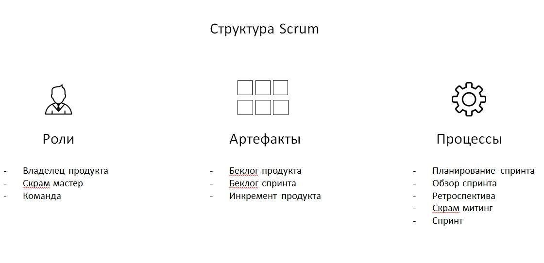 Scrum структура