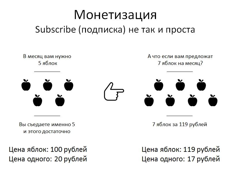 Монетизация подписка смысл