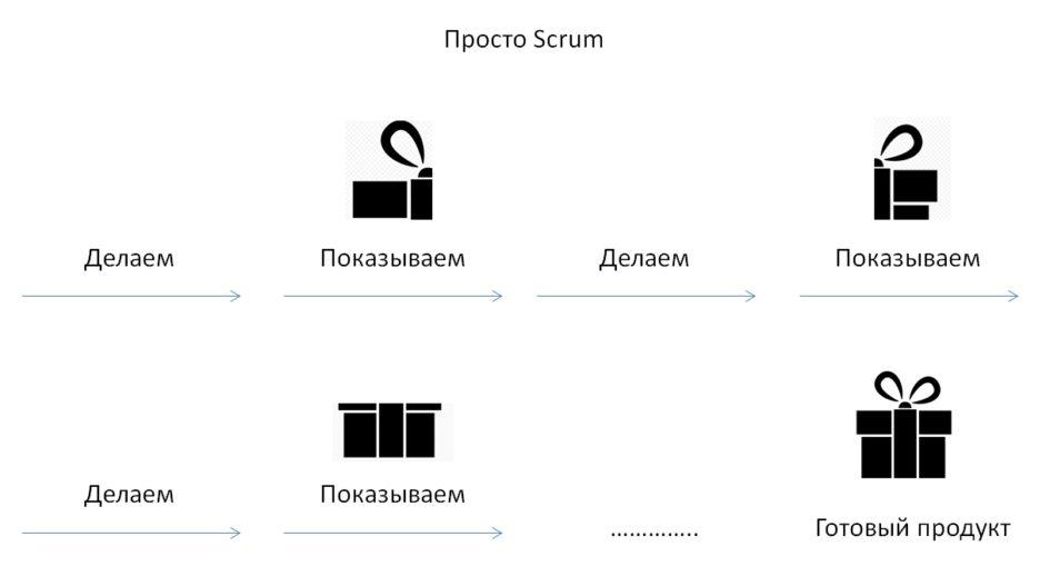 Scrum это (простая модель)