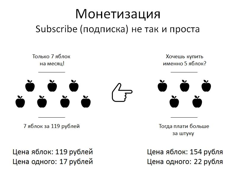 Монетизация подписка subscribe