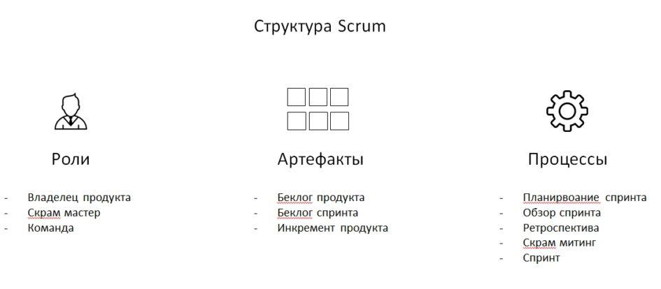 Структур Scrum (элементы)