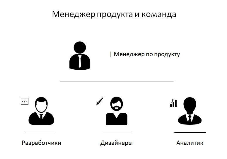 Команда менеджера по продукту