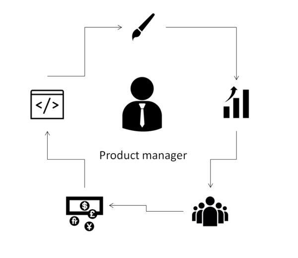 Менеджер по продукту