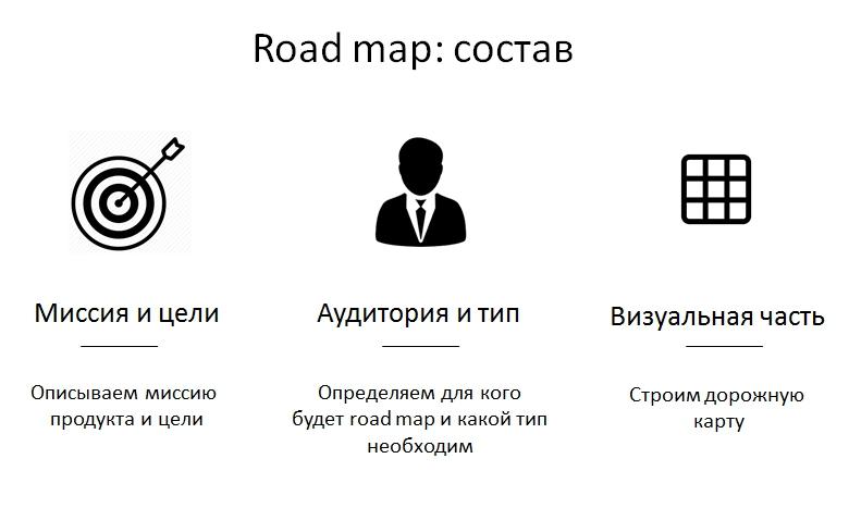 Из чего состоит road map