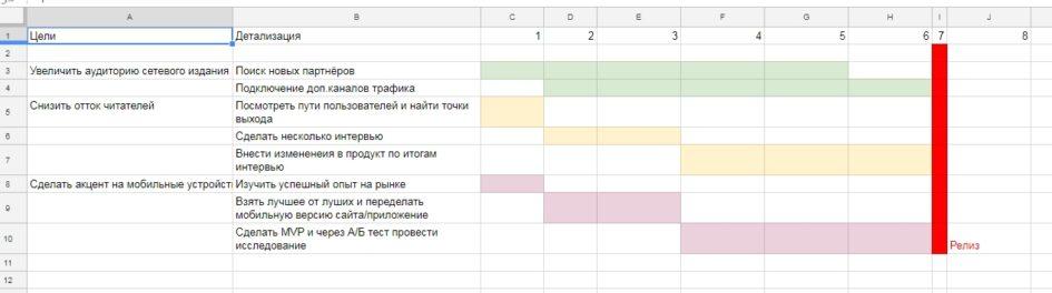 Roadmap примеры
