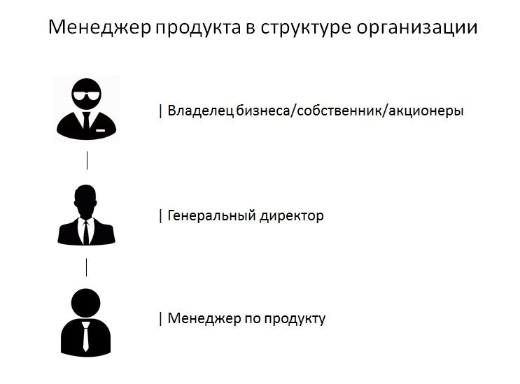 Местро менеджера по продукту в структуре организации