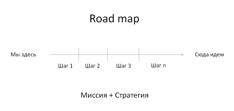 Road map - это