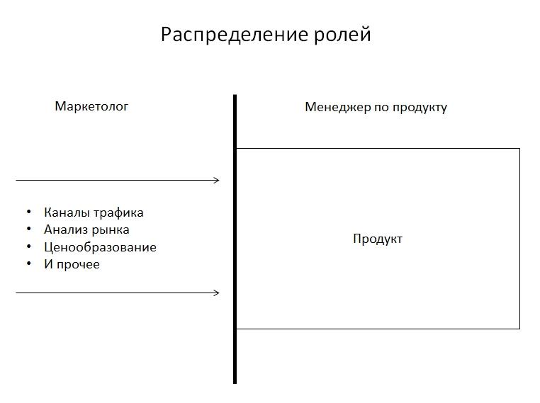 Менеджер по продукту и маркетолог
