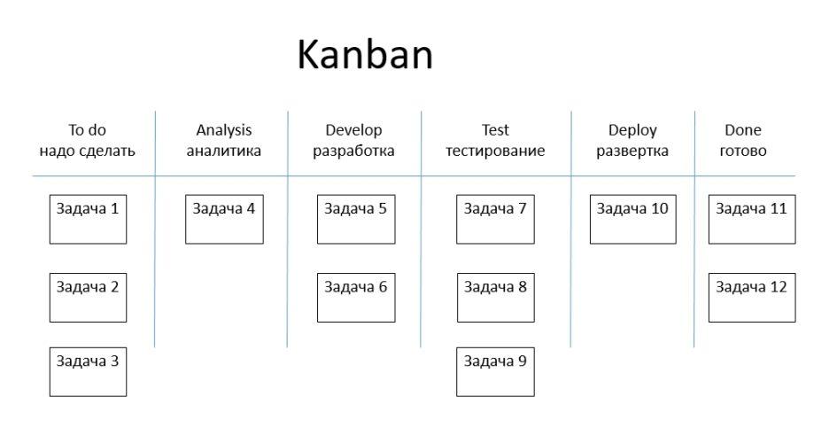 kanban это