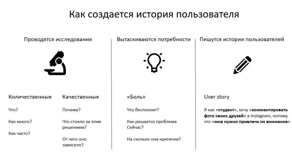 История пользователя процесс создания