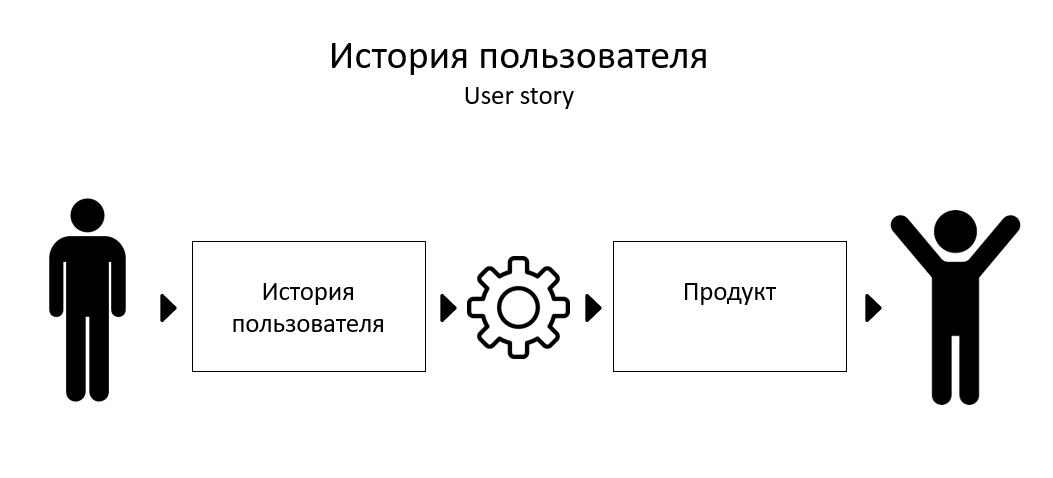 История пользователя это