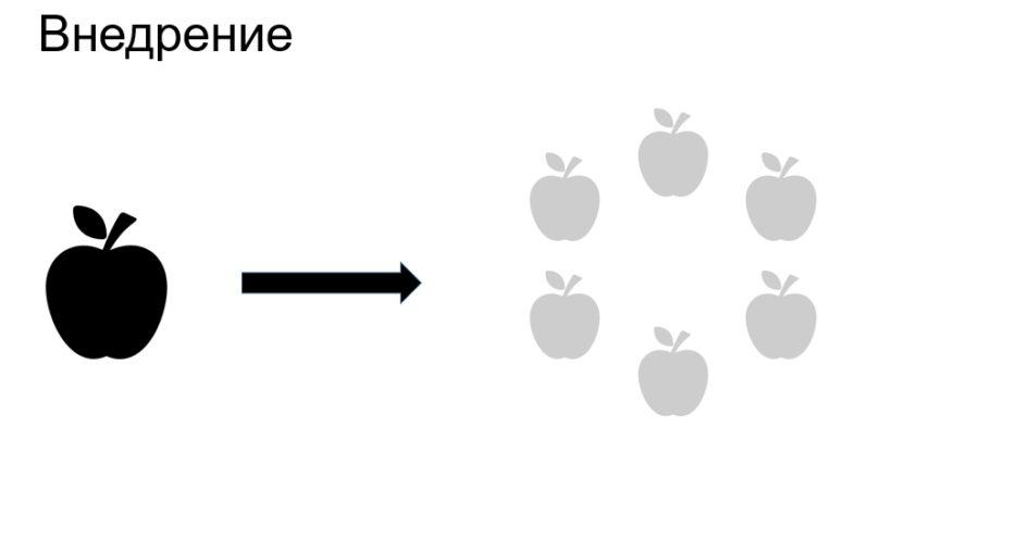 Стадия внедрения продукта