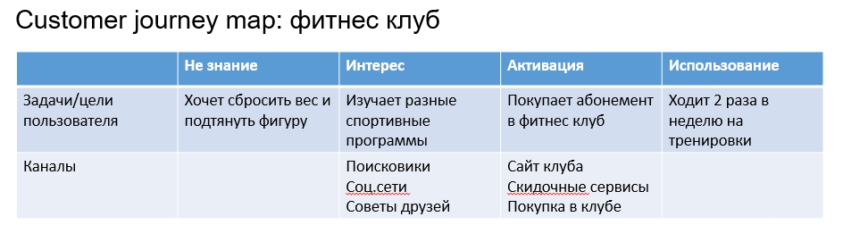 Customer journey каналы