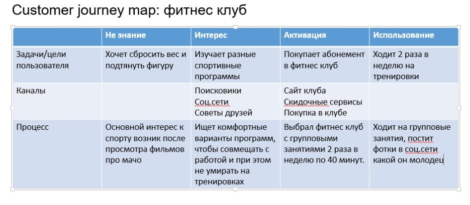 Customer journey процессы