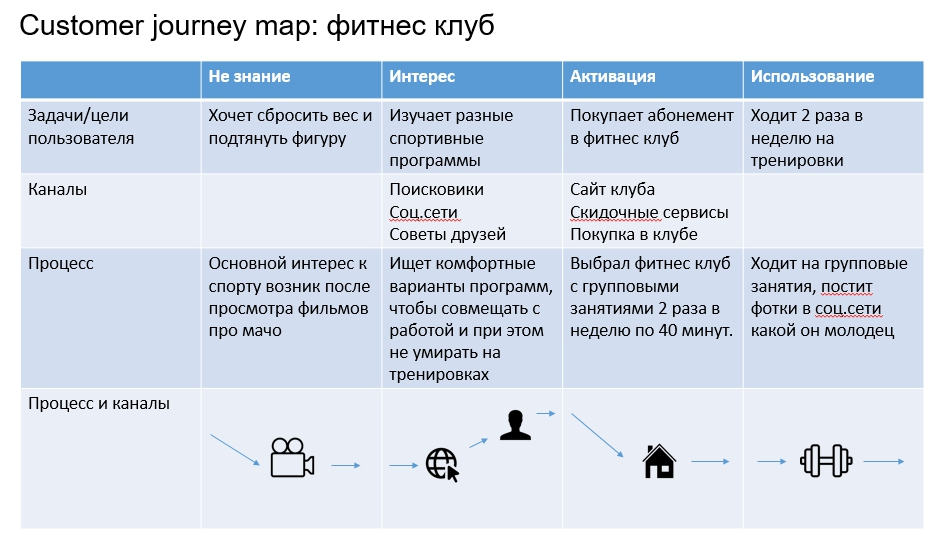Customer journey визуализация