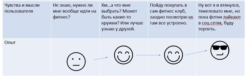 Cusrtomer journey опыт пользователя