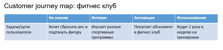 Customer journey задачи пользователя