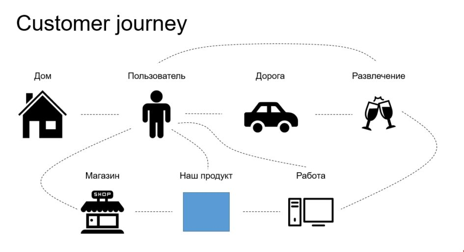Customer journey стадии