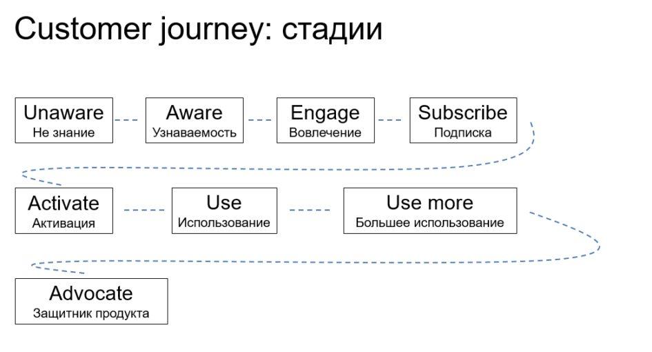 Customer journey стадии