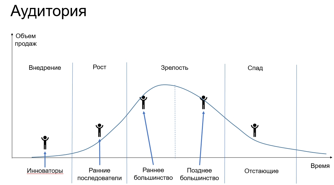 Аудитория на разных стадиях жизненного цикла