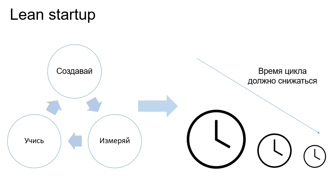 Метод lean startup