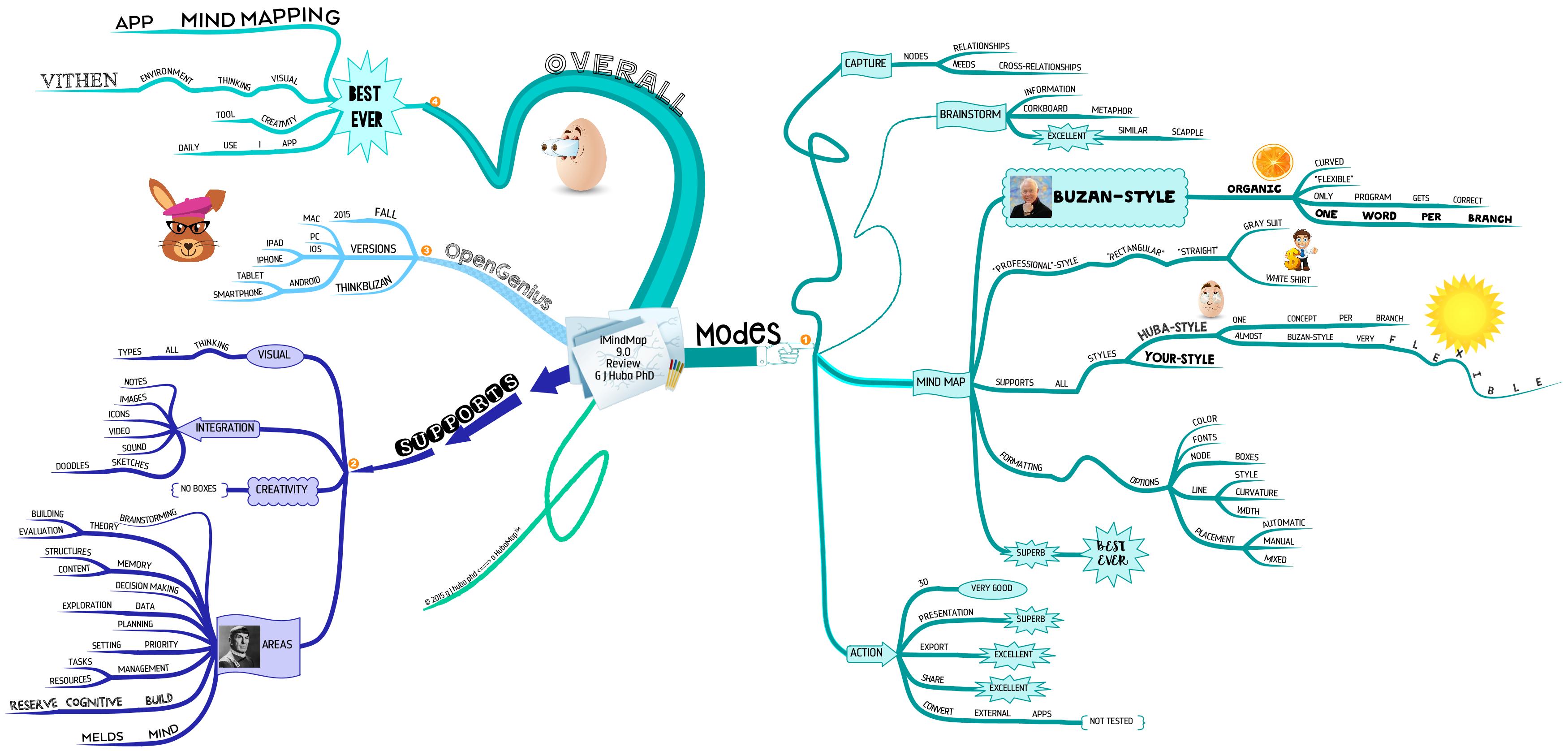 Imindmap mind map
