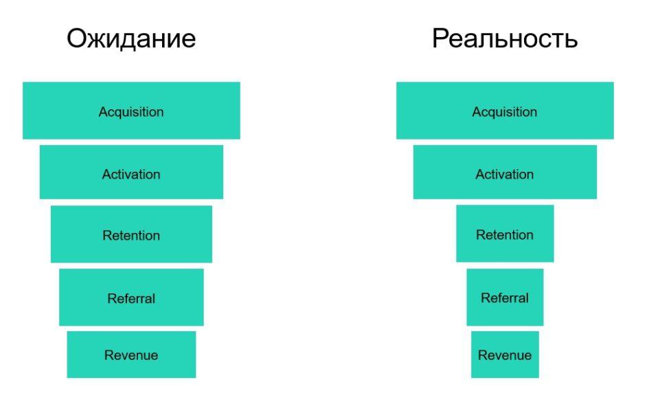 AARRR: примеры